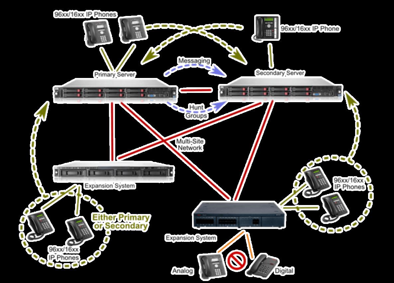 Anka telecom - Avaya ip office server edition ...